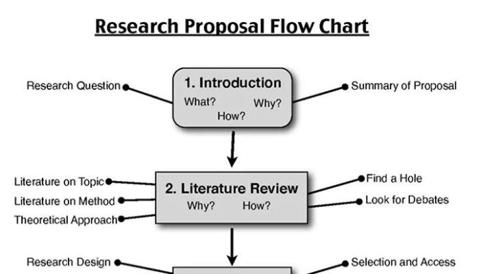 Diagram Essay Writing